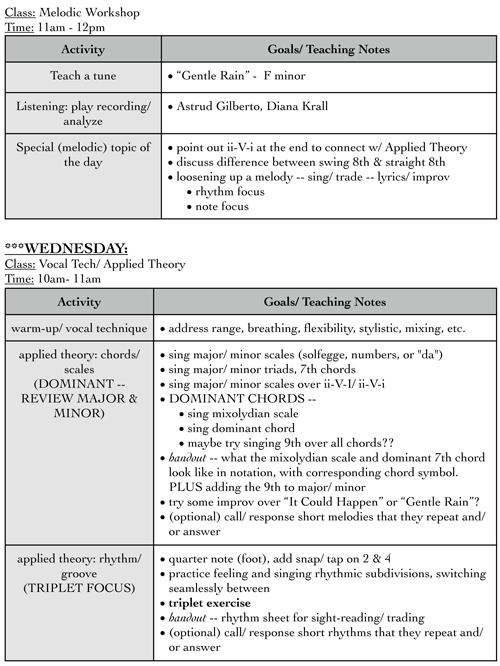 NYJA Vocal Curriculum Snapshot, random page from voice teacher's lesson plans (Melodic Workshop and Vocal Techniques/Applied Theory classes)
